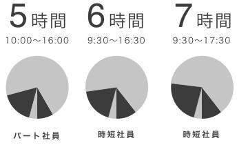 パート社員 5時間(10:00〜16:00)、時短社員 6時間(9:30〜16:30)、時短社員 7時間(9:30〜17:30)
